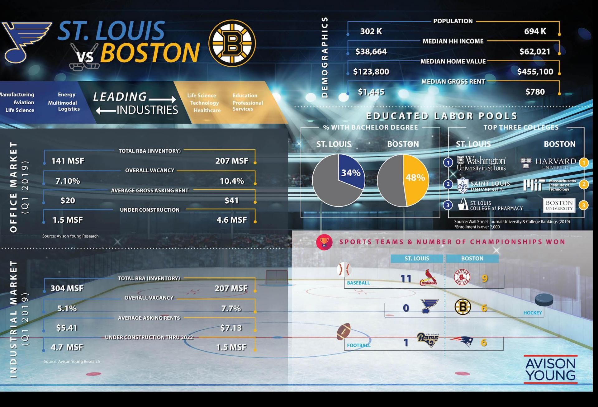 The Stanley Cup Face-Off Between St. Louis And Boston CRE