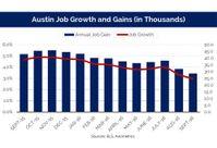 Austin Multifamily Market Still Looks Good, But Less So Than Last Year
