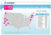 San Francisco Remains Nation's Most Expensive City For Renters