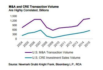 M&A/CRE Transaction Volume