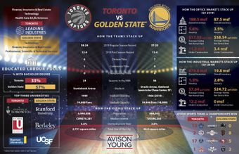 NBA Finals and CRE