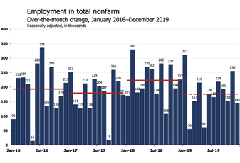 'WTF': Economists React To December Jobs Report On Twitter