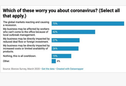 Bisnow Survey: CRE Fears A Recession, Worries About Impact On Construction