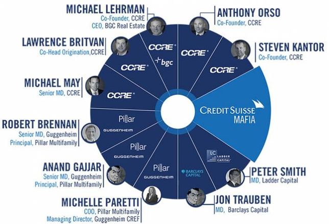 Meet the Credit Suisse Mafia, Some of Real Estate's Most Powerful Financiers