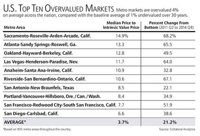 Report: US Home Prices About 4% Overvalued