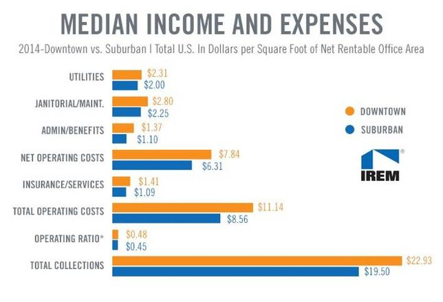 Downtown Office vs. Suburban Office National Income / Expense Review (Chart of the Week)
