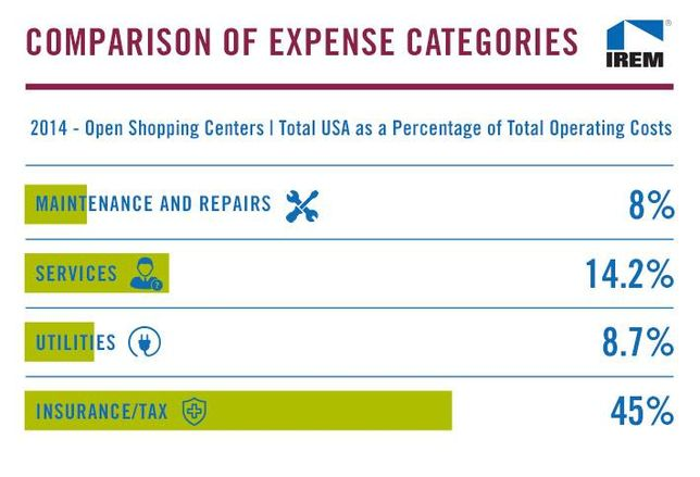 Chart of the Week: The Cost of Operating A National Shopping Center
