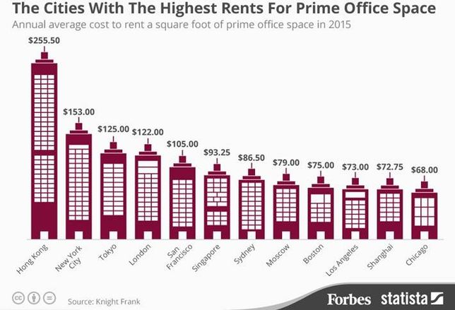 Chart of the Week: Office Rents Reaching Ridiculous Highs Across the World