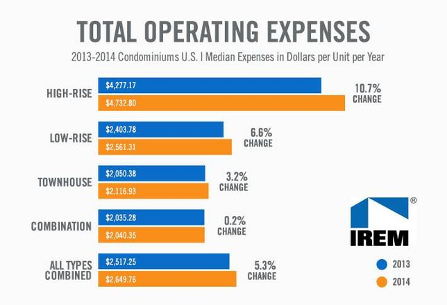 Chart of the Week: Condo Expenses Are On the Rise