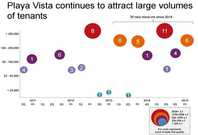 LA Chart of the Week: Playa Vista's A Tech Hot Spot
