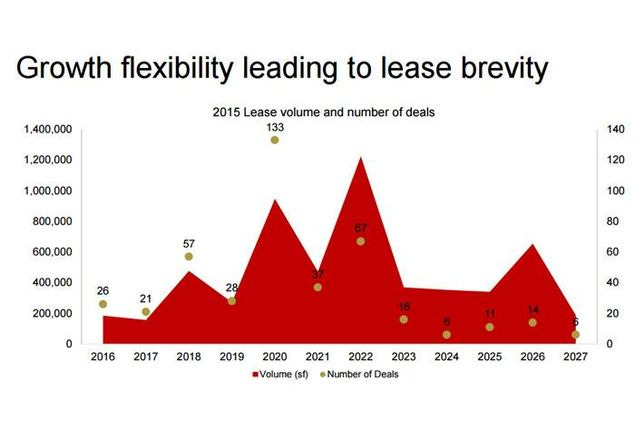 San Francisco Chart of the Week: Growing Companies Sticking to Shorter Leases