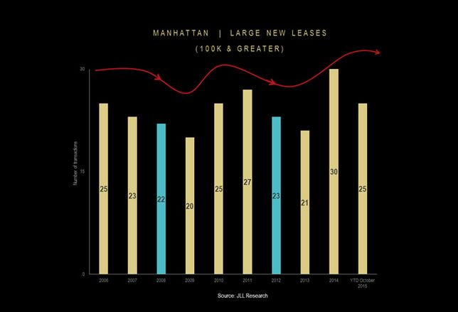 NY Chart of the Week: Will The Presidential Election Take Its Toll On Manhattan's Office Market?