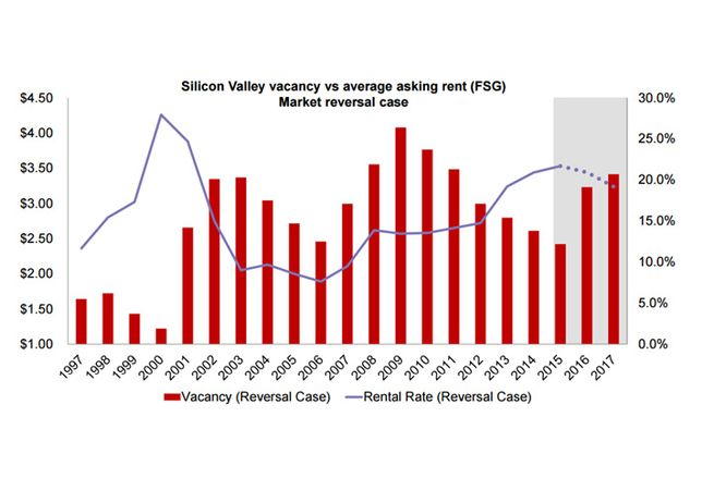 San Francisco Chart of the Week: Where is the Silicon Valley Market Heading?