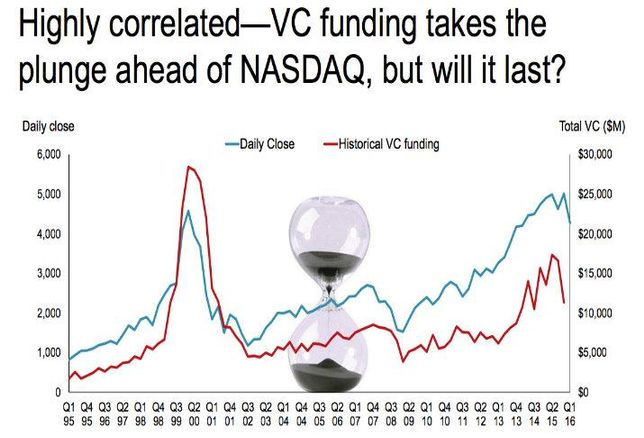 Chart Of The Week: VC Funding Tumbles In Sync With The NASDAQ—Will That Continue?