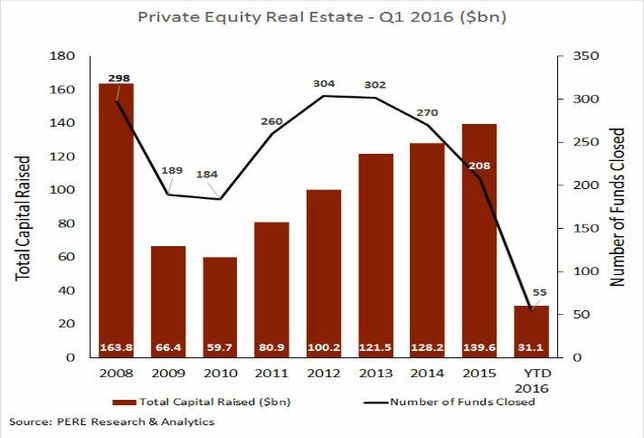 CHART: How Did Private Equity Real Estate Fare In Q1?