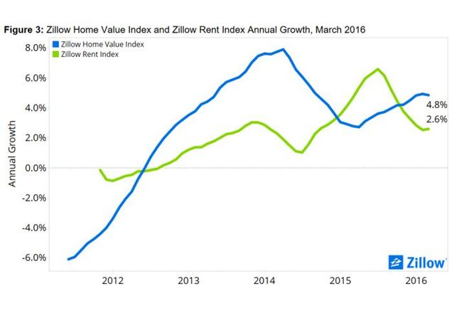 Zillow Rents Creeping Back Up
