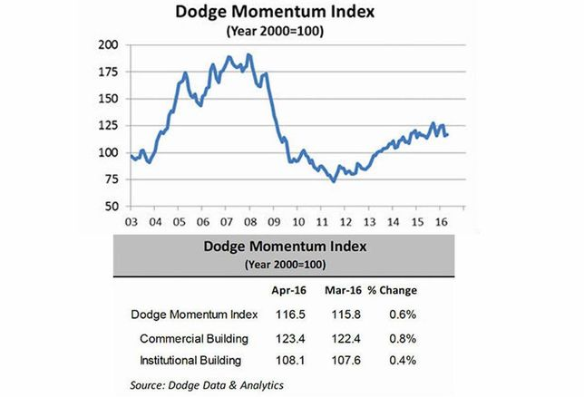 The Dodge Momentum Index Increased in April. Here's What That Means.