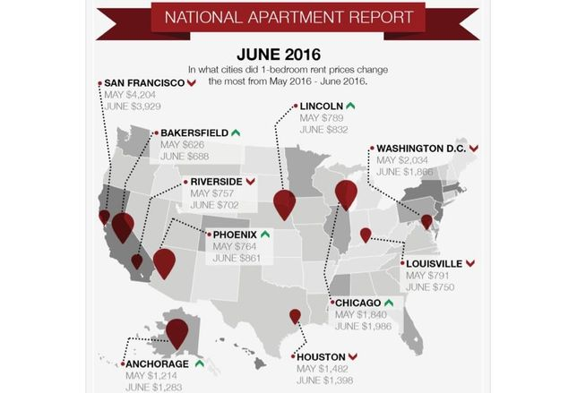 Phoenix Average Rent Increase Nation's Highest This Month