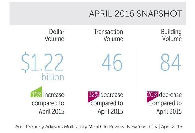 Less Was More This April in New York Multifamily Sales, Belmont's On The Rise & More