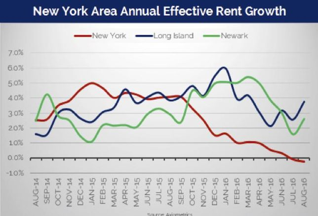 NYC Average Rents Drop, Rise In Long Island And Newark, Report Says