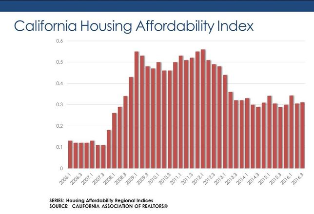 Housing Affordability Improves In Seven Bay Area Counties