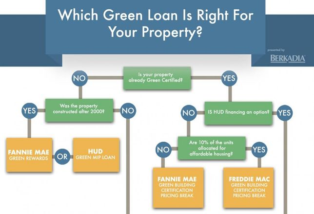 Your Navigation Guide To Green Multifamily Loans