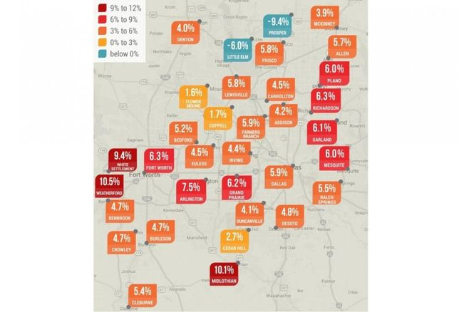 Average rent in Dallas-Fort Worth has increased to $1,082. New data from Yardi Matrix and RENTCafe shows that the cities with the highest rent growth were not Dallas or Fort Worth.  Several cities in the Metroplex has rent growth more than 9% in 2016. Weatherford rent grew 10.5%, Midlothian rent grew 10.1%, White Settlement rent grew 9.4% and Greenville rent grew 9.1%. Haltom City, The Colony, Sachse, Arlington, Waxahachie and Hurst also grew more than 7%.