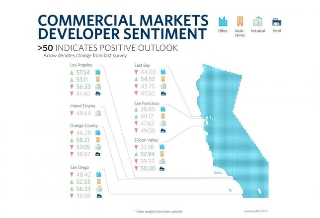 Pessimism In Some California Markets Increases In Recent Survey