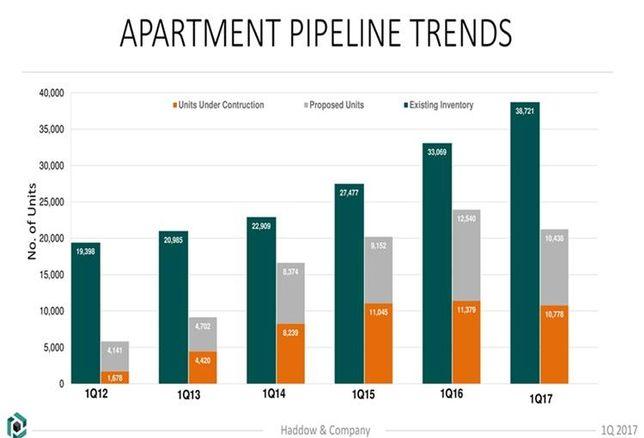 Analysis: Atlanta Apartment Rents To Stagnate