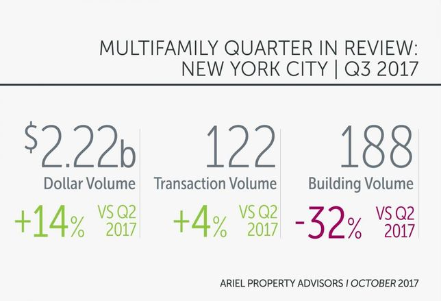 NYC Multifamily Picks Up In Q3 As Dollar Volume Hits 2017 High At Over $2B