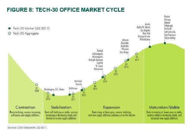 CBRE Tech-30 Office Market Cycle