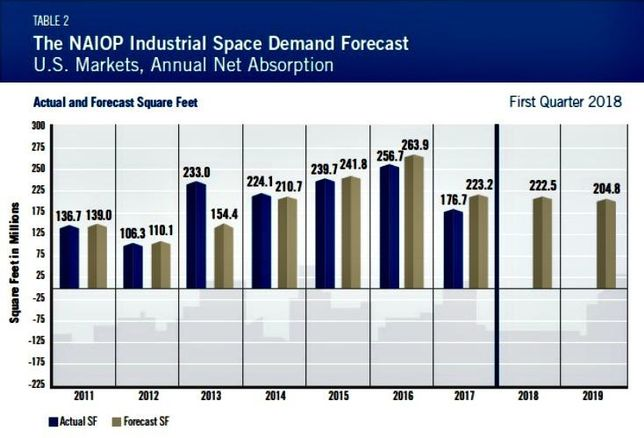 NAIOP Industrial Forecast
