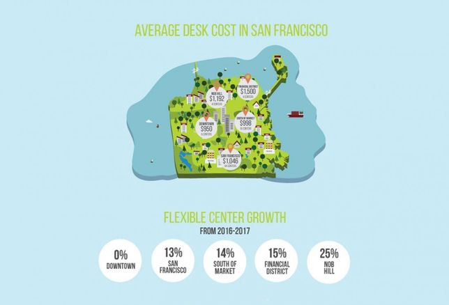 San Francisco Sees Rise In Flexible Workspace Costs Across Core Neighborhoods