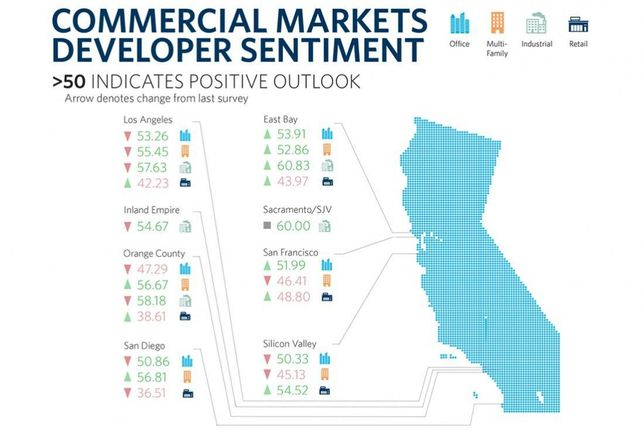 Survey: California's Industrial, Multifamily Markets Remain Hot, While Retail Not