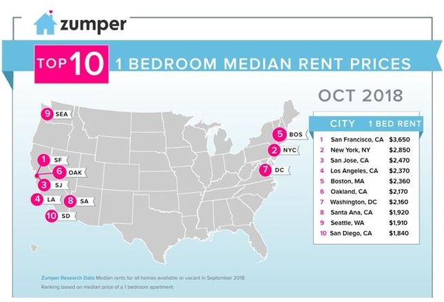 October rent comparison for top cities