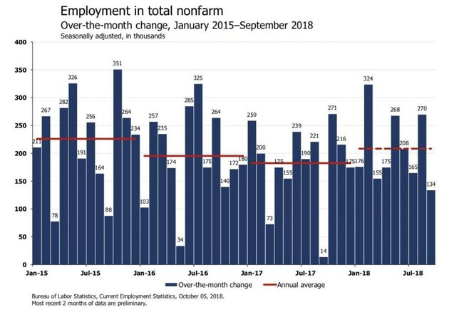 Like 'Summer Of '69': Economists React To September Jobs Report On Twitter