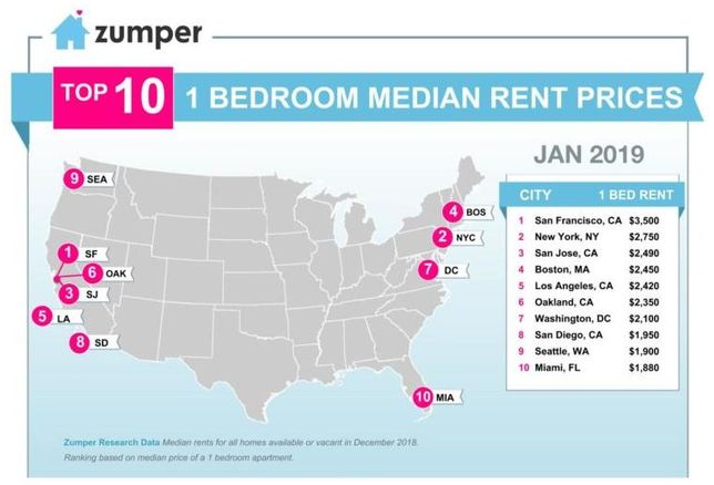 San Francisco Rents, While Down, Remain Highest In Nation
