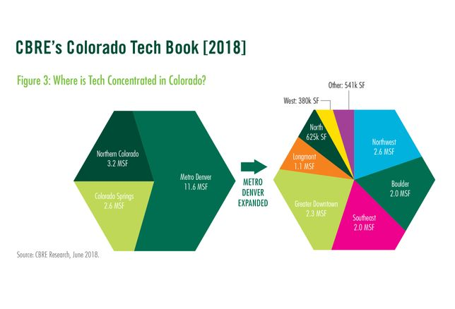 CBRE Colorado Tech Concentration