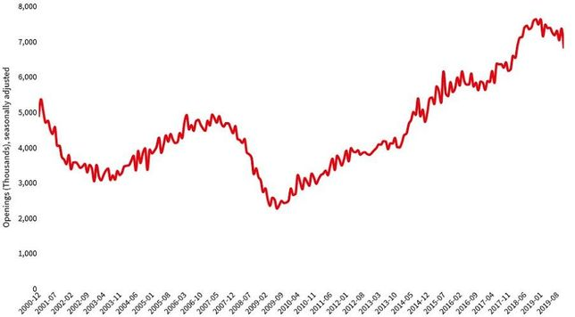 Decline In The Number Of Available Jobs Could Be A Warning Sign For CRE