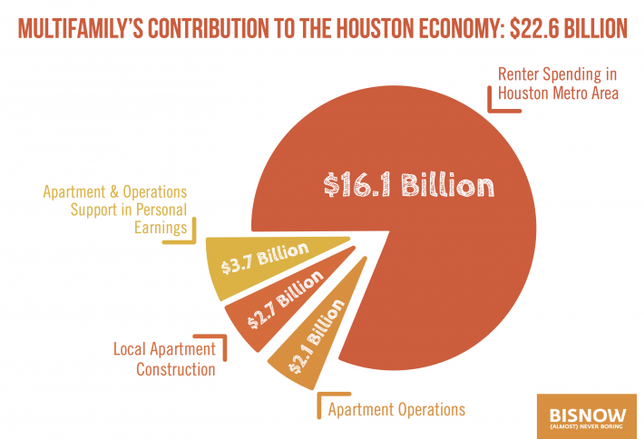 Multifamily's Impact on Houston's Economy
