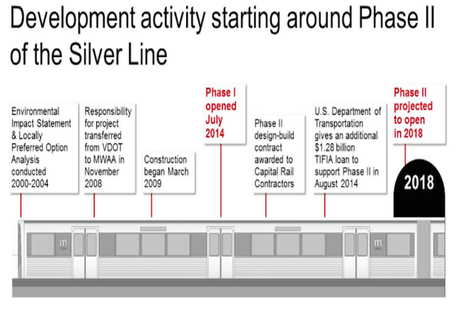 The Silver Line's Phase II Sparks Development