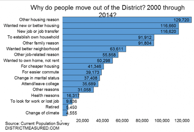 338,000 People Have Left DC Because of Housing