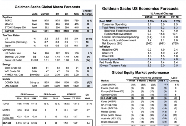 Goldman Sachs: Yeah, August Sucked, But It'll Get Better Soon