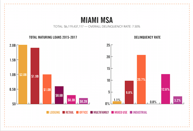 $6B in Miami CMBS Loans Are About to Mature. Here's the Upside.