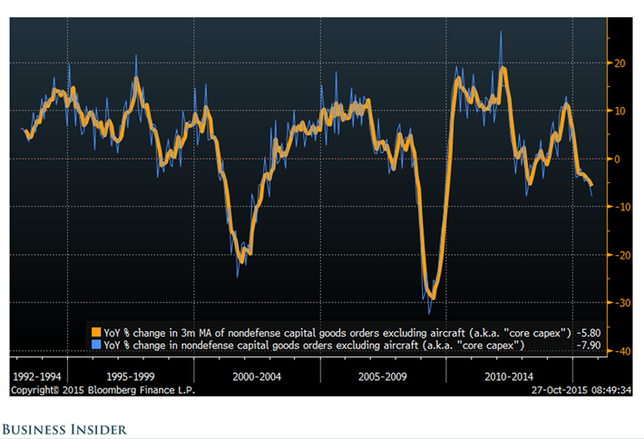 Chart of the Week: The McCulley Indicator Just Hit a Six-Year Low. Is a Recession on the Horizon?
