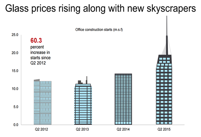 Chart of the Week: As Skyscrapers Rise, So Do Glass Prices