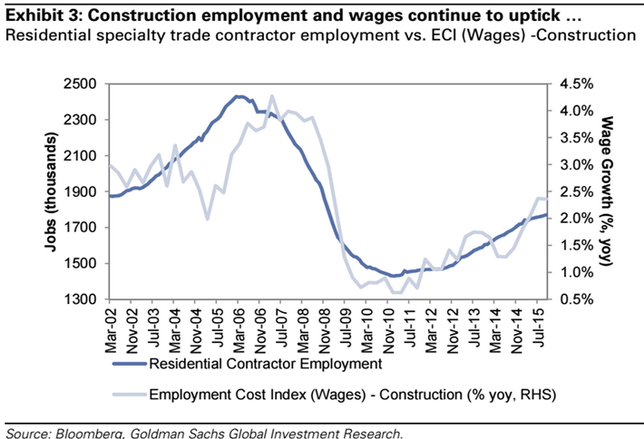 Construction Employment and Wages Continue to Rise