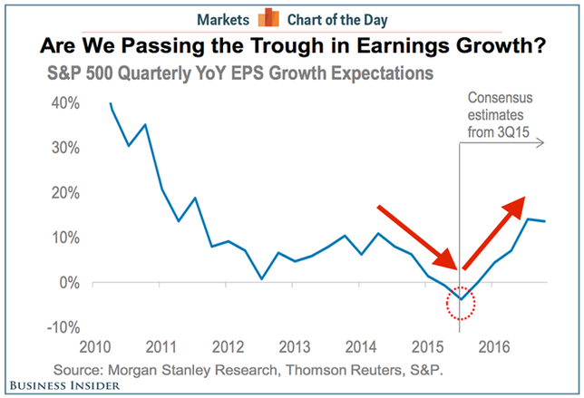 Is Earnings Growth on the Horizon (Chart of the Week)