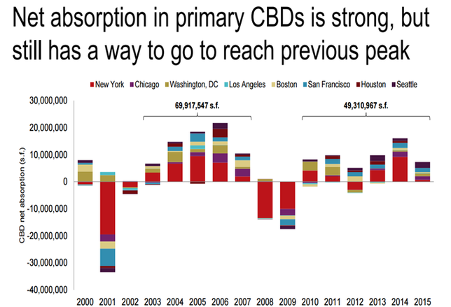 CBDs Growing, But at Moderate Pace (Chart of the Week)