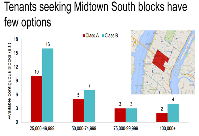 NY Chart of the Week: Midtown South Has Few Office Options